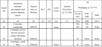 hazardous materials classification table what is an other regulated material orm d daniels training services