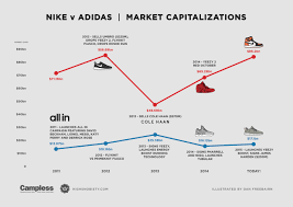 how nike and under armour are competing at inventory levels