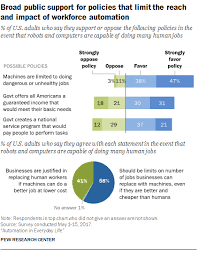 as machines replace people government could step in pew survey