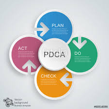 pdca plan do check act cycle vector