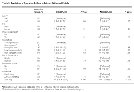 predictors of outcome for fistula surgery geriatrics jama