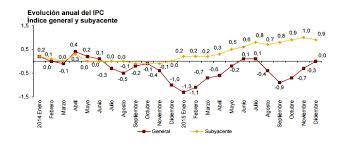 cuanto es el incremento del ipc ao 2016 el ipc cierra 2015 en el 0 tras subir tres décimas por las
