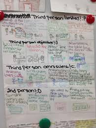 one page fiction reading thinking passages aligned with core