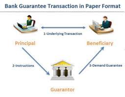 bank guarantees demand guarantees international trade
