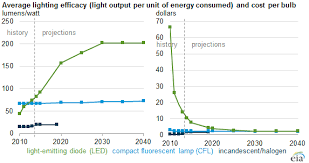 Light Energy Facts Friday Energy Facts Led Bulb Efficiency Expected To Continue