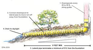 decor u0026 tips inspiring downspout pipe installation for garden