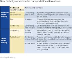 cheapest long term car rental europe urban mobility at a tipping point mckinsey u0026 company