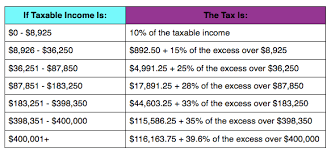 federal tax tables single irs announces 2013 tax rates standard deduction amounts and more