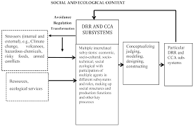sustainability free full text disaster risk reduction and