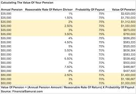 joint survivor annuity tables how do i calculate the value of my pension