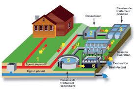 bureau d udes environnement technicien en assainissement des eaux