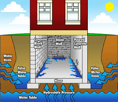 Fix Basement Leaks by Reliable Foundation Repair In Lancaster Pa Sump Pump Services