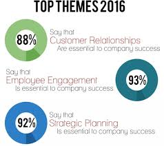 business management and operations trends 2016