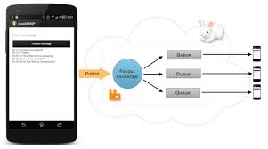 tutorial android using eclipse get started with rabbitmq on android eclipse cloudamqp
