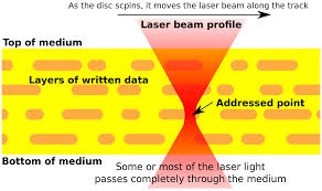 3d optical data storage wikipedia
