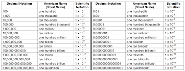 scientific notation and significant figures worksheet with answers