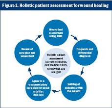 wound assessment and treatment in primary care
