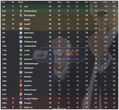 sky bet chionship table football league fl72 the final day 2013 14 real time football manager