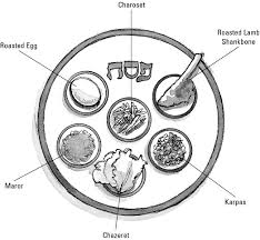 what is on a passover seder plate the symbolic foods at a passover seder dummies