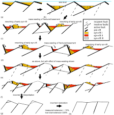 the extension discrepancy and syn rift subsidence deficit at