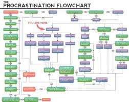 flowchart template microsoft tags 88 phenomenal flow chart image