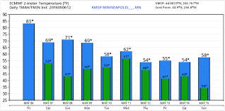 Canada Wildfire Minneapolis by Record 92f High On Friday Cooler U0026 Wetter Next Week Climate