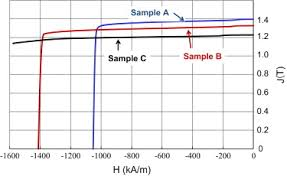 Recoil Table Recoil Curve Properties And Coercive Force Decrease Ratio In Ndfeb