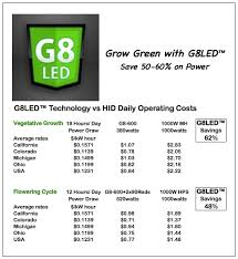 Led Light Bulb Cost Savings by Grow Lights Led Vs Hid Operating Costs The Weed Blog