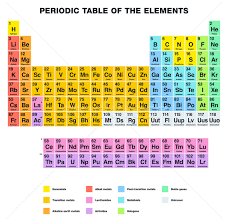 Halogen On Periodic Table Periodic Table Of The Elements English Labeling Vector