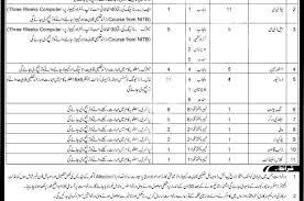 pak army engineer center risalpur jobs 2017 online application