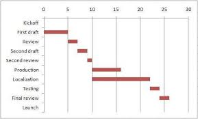 Gantt Chart Excel 2007 Template Project Management With Excel Your Gantt Chart The