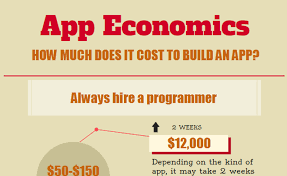 how much does it cost to build a picnic table infographic how much does it cost to make an app ideatoappster