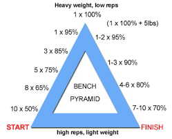 Bench Press Calculater Reverse Pyramid Routine For Weight Training Targitfit Blog