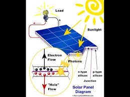how to go solar how to go green solar power free energy 13 max ofalltrades