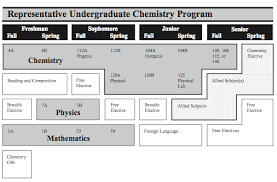 Unit f    Chemistry for Life Scheme of Work and Lesson Plan