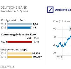 Volksbank Baden Baden Rastatt Online Banking Deutsche Bank Schließt Mehr Als 200 Filialen Vor Allem In Städten
