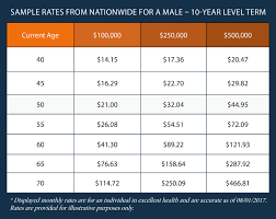 for an accurate rate based on your age gender and health profile please feel free to call us directly at 855 247 9555 you can also request a free