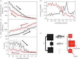 climate and fishing steer ecosystem regeneration to uncertain
