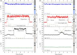 wireless monitoring of scour and re deposited sediment evolution