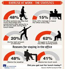 Desk Exercises At Work Only 15 Of Workers Leave The Office Every Day Enabling Healthy