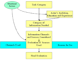 theoretical framework research paper on conceptual models for information seeking and retrieval research