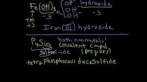 naming ionic compounds with polyatomic ions examples plus naming