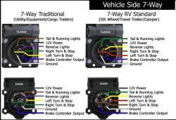 pinched 7 way trailer wiring when turning and now trailer lights