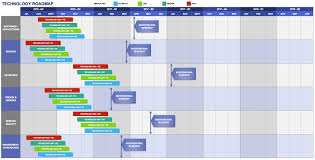 excel roadmap template free exol gbabogados co