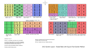 Gardening Layout Sle Square Foot Garden Layout Beds Are 4 X 8 Same As Mine