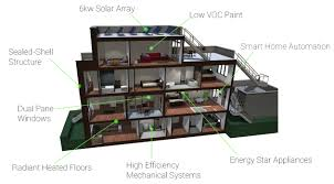 High Efficiency Homes by Netzero Home Technology U2014 Panoptic Group