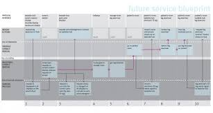 design thinking exles pdf service blueprint of hospital pdf service intensity matrix