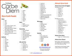 no carb foods list low carb grocery list meal planning food