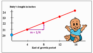 gradient slope intercept form passy u0027s world of mathematics