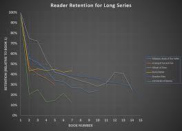 Stick Figure Meme Popdose - chart reader retention for long fantasy series fantasy